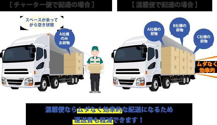 『混載便』は、同じ地域や方面へ送られる方々のお荷物を、1台のトラックにまとめて輸送するため、チャーター便に比べて低コストでの輸送が可能になります。